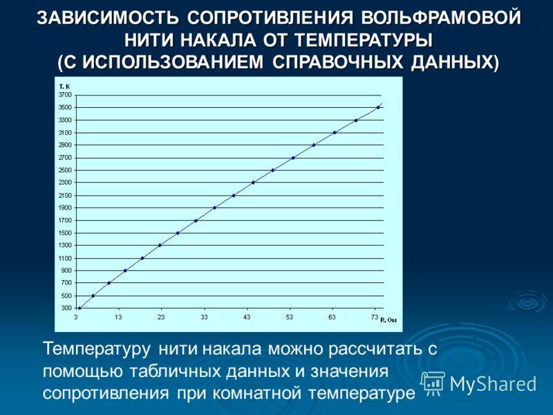 ЗАВИСИМОСТЬ СОПРОТИВЛЕНИЯ ВОЛЬФРАМОВОЙ НИТИ НАКАЛА ОТ ТЕМПЕРАТУРЫ (С ИСПОЛЬЗОВАНИЕМ СПРАВОЧНЫХ ДАННЫХ) Температуру нити накала можно рассчитать с помощью табличных данных и значения сопротивления при комнатной температуре