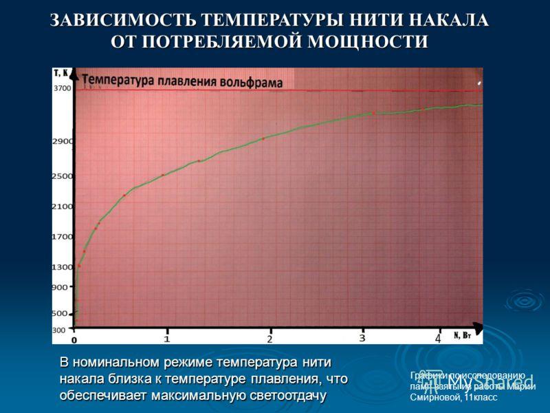 ЗАВИСИМОСТЬ ТЕМПЕРАТУРЫ НИТИ НАКАЛА ОТ ПОТРЕБЛЯЕМОЙ МОЩНОСТИ В номинальном режиме температура нити накала близка к температуре плавления, что обеспечивает максимальную светоотдачу Графики по исследованию ламп взяты из работы Марии Смирновой, 11класс