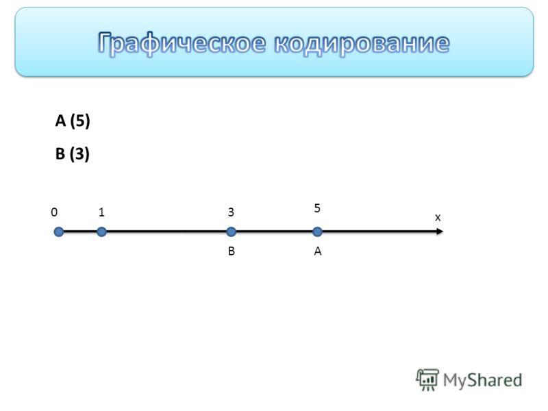 Графическое кодирование 01 5 А х А (5) В (3) В 3
