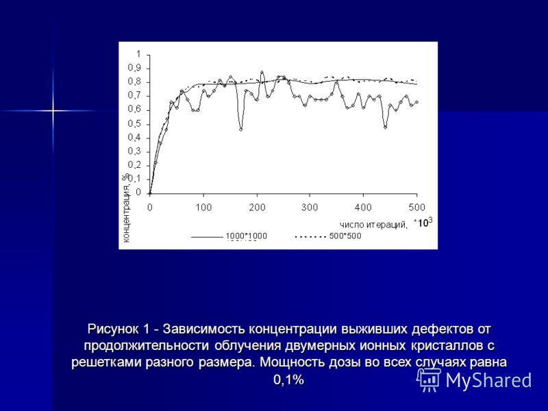 Рисунок 1 - Зависимость концентрации выживших дефектов от продолжительности облучения двумерных ионных кристаллов с решетками разного размера. Мощность дозы во всех случаях равна 0,1%