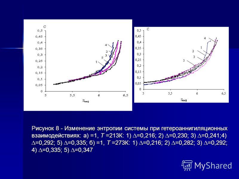 Рисунок 8 - Изменение энтропии системы при гетероаннигиляционных взаимодействиях: а) =1, Т =213К: 1) =0,216; 2) =0,230; 3) =0,241;4) =0,292; 5) =0,335; б) =1, Т =273К: 1) =0,216; 2) =0,282; 3) =0,292; 4) =0,335; 5) =0,347 а) б)