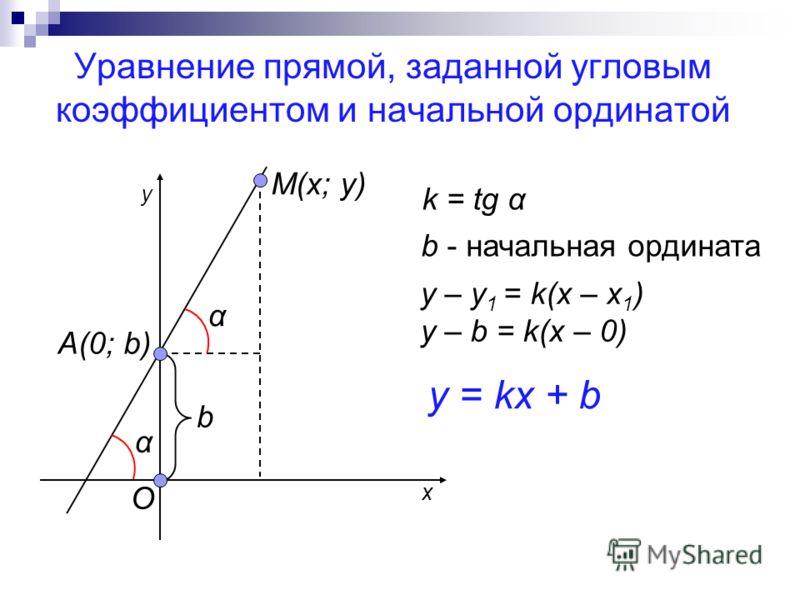 Уравнение прямой, заданной угловым коэффициентом и начальной ординатой М(x; y) A(0; b) O b α α k = tg α b - начальная ордината y – y 1 = k(x – x 1 ) y – b = k(x – 0) y = kx + b x y