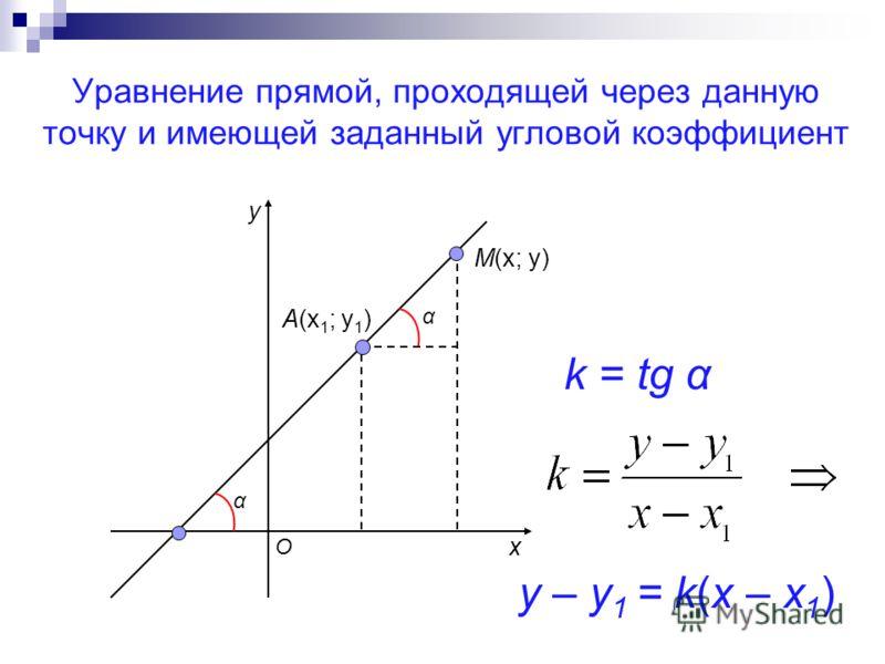Уравнение прямой, проходящей через данную точку и имеющей заданный угловой коэффициент A(x 1 ; y 1 ) M(x; y) O α α k = tg α y – y 1 = k(x – x 1 ) x y