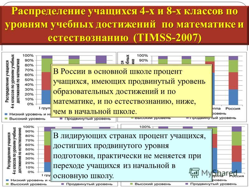 В России в основной школе процент учащихся, имеющих продвинутый уровень образовательных достижений и по математике, и по естествознанию, ниже, чем в начальной школе. В лидирующих странах процент учащихся, достигших продвинутого уровня подготовки, пра
