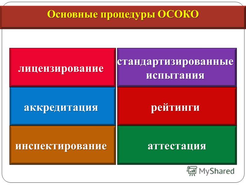 лицензирование аккредитация стандартизированныеиспытания рейтинги инспектированиеаттестация Основные процедуры ОСОКО