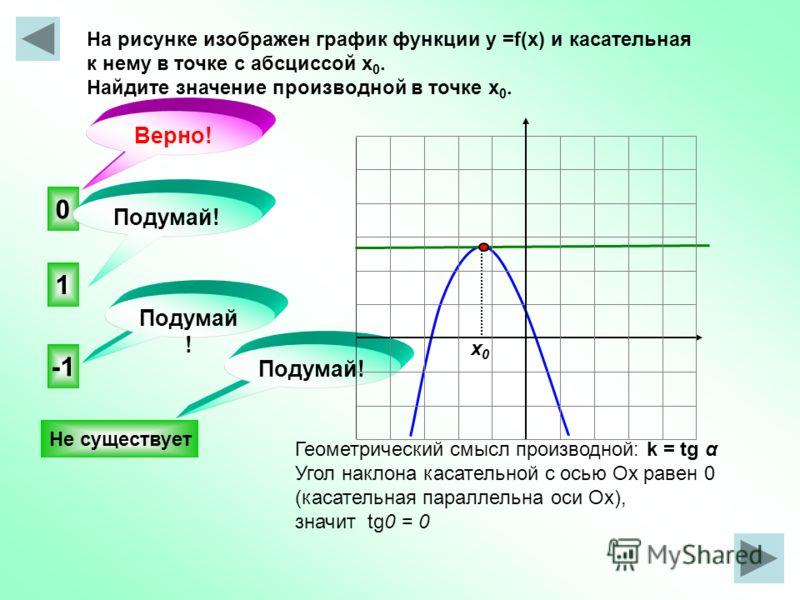 На рисунке изображен график функции у =f(x) и касательная к нему в точке с абсциссой х 0. Найдите значение производной в точке х 0. 0 Не существует 1 Подумай! Верно! Подумай ! х0х0 Геометрический смысл производной: k = tg α Угол наклона касательной с