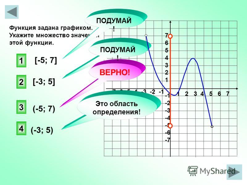 1 2 3 4 5 6 7 -7 -6 -5 -4 -3 -2 -1 76543217654321 -2 -3 -4 -5 -6 -7 Функция задана графиком. Укажите множество значений этой функции. [-5; 7] (-5; 7) [-3; 5] (-3; 5) 3 ВЕРНО! 1 2 4 Это область определения! ПОДУМАЙ !