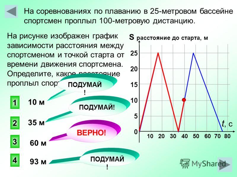 На рисунке изображен график зависимости расстояния между спортсменом и точкой старта от времени движения спортсмена. Определите, какое расстояние проплыл спортсмен за 40с. На соревнованиях по плаванию в 25-метровом бассейне спортсмен проплыл 100-метр
