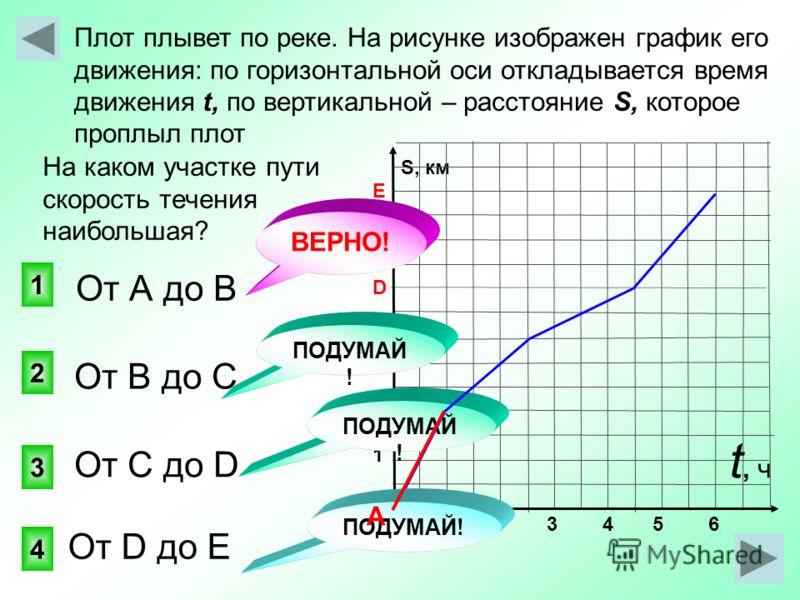 S, км E D С В 1 Плот плывет по реке. На рисунке изображен график его движения: по горизонтальной оси откладывается время t, S, движения t, по вертикальной – расстояние S, которое проплыл плот 1 3 2 4 ПОДУМАЙ ! 1 2 3 4 5 6 От А до В t, чt, ч На каком