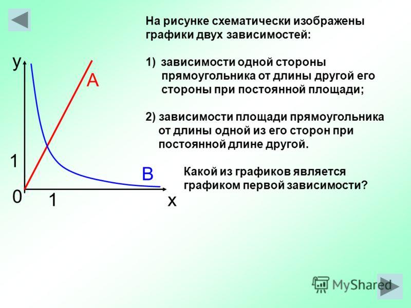 На рисунке схематически изображены графики двух зависимостей: 1)зависимости одной стороны прямоугольника от длины другой его стороны при постоянной площади; 2) зависимости площади прямоугольника от длины одной из его сторон при постоянной длине друго