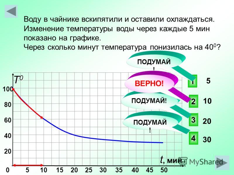 0 5 10 15 20 25 30 35 40 45 50 100 80 60 40 20 Т0Т0Т0Т0 t t, мин Воду в чайнике вскипятили и оставили охлаждаться. Изменение температуры воды через каждые 5 мин показано на графике. Через сколько минут температура понизилась на 40 0 ? 2 1 4 3 ПОДУМАЙ