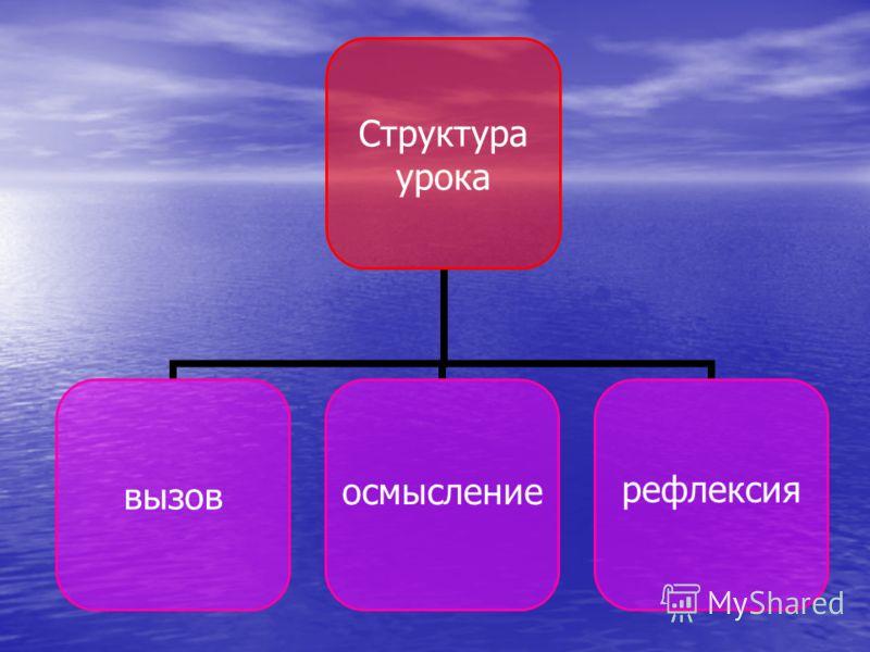 Структура урока вызовосмыслениерефлексия