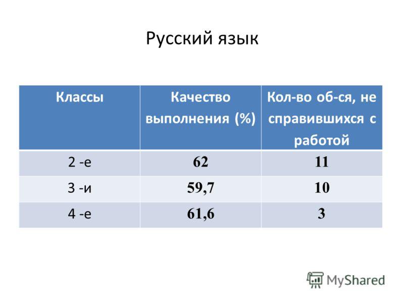 Русский язык Классы Качество выполнения (%) Кол-во об-ся, не справившихся с работой 2 -е 6211 3 -и 59,710 4 -е 61,63