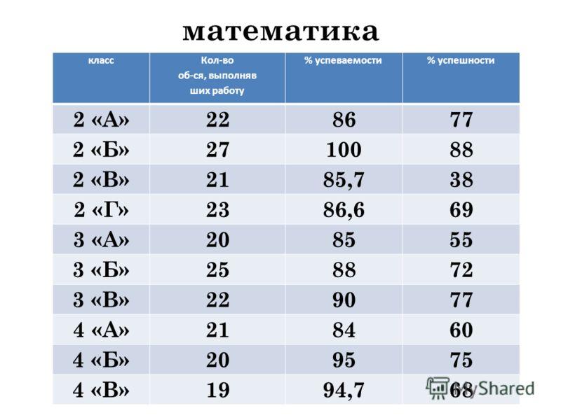 математика класс Кол-во об-ся, выполняв ших работу % успеваемости% успешности 2 «А»228677 2 «Б»2710088 2 «В»2185,738 2 «Г»2386,669 3 «А»208555 3 «Б»258872 3 «В»229077 4 «А»218460 4 «Б»209575 4 «В»1994,768