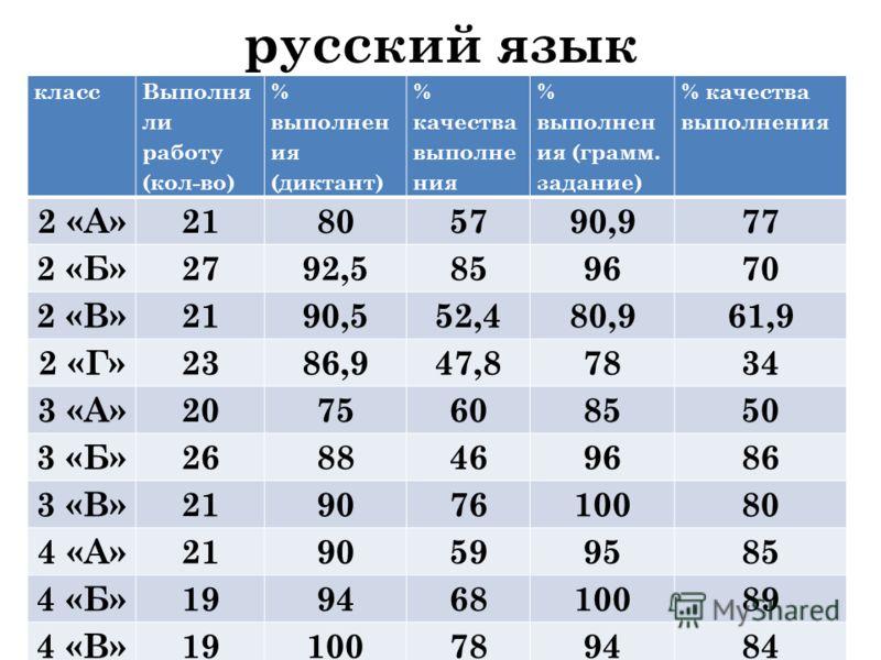 русский язык класс Выполня ли работу (кол-во) % выполнен ия (диктант) % качества выполне ния % выполнен ия (грамм. задание) % качества выполнения 2 «А»21805790,977 2 «Б»2792,5859670 2 «В»2190,552,480,961,9 2 «Г»2386,947,87834 3 «А»2075608550 3 «Б»268