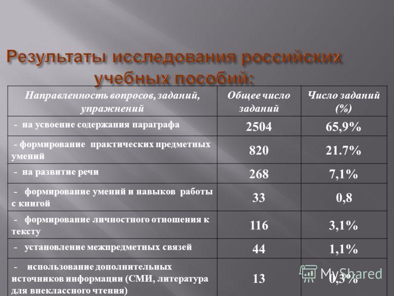 Результаты исследования российских учебных пособий : Направленность вопросов, заданий, упражнений Общее число заданий Число заданий (%) - на усвоение содержания параграфа 250465,9% - формирование практических предметных умений 82021.7% - на развитие