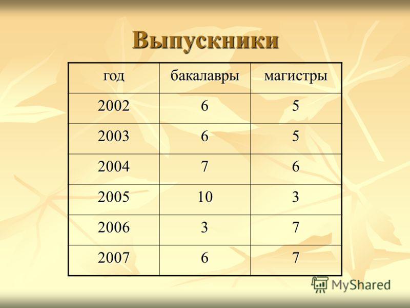Выпускники годбакалаврымагистры 200265 200365 200476 2005103 200637 200767