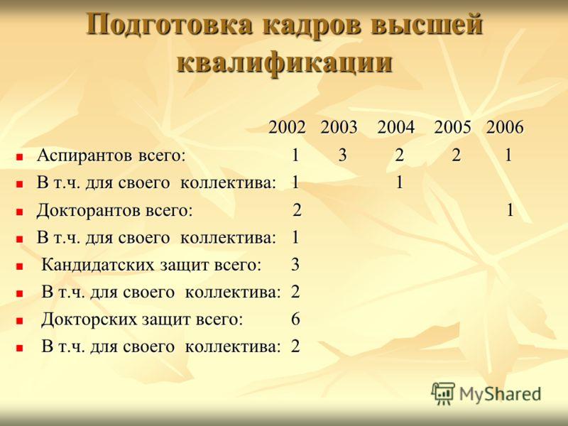 Подготовка кадров высшей квалификации 2002 2003 2004 2005 2006 2002 2003 2004 2005 2006 Аспирантов всего: 1 3 2 2 1 Аспирантов всего: 1 3 2 2 1 В т.ч. для своего коллектива: 1 1 В т.ч. для своего коллектива: 1 1 Докторантов всего: 2 1 Докторантов все