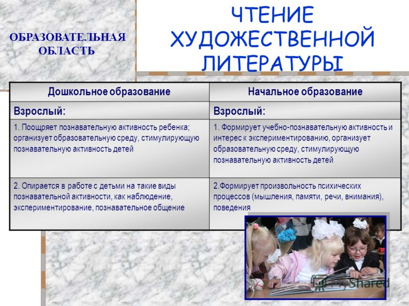 ЧТЕНИЕ ХУДОЖЕСТВЕННОЙ ЛИТЕРАТУРЫ ОБРАЗОВАТЕЛЬНАЯ ОБЛАСТЬ Дошкольное образованиеНачальное образование Взрослый: 1. Поощряет познавательную активность ребенка; организует образовательную среду, стимулирующую познавательную активность детей 1. Формирует