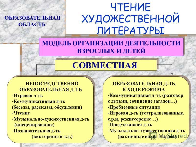 ЧТЕНИЕ ХУДОЖЕСТВЕННОЙ ЛИТЕРАТУРЫ ОБРАЗОВАТЕЛЬНАЯ ОБЛАСТЬ МОДЕЛЬ ОРГАНИЗАЦИИ ДЕЯТЕЛЬНОСТИ ВЗРОСЛЫХ И ДЕТЕЙ МОДЕЛЬ ОРГАНИЗАЦИИ ДЕЯТЕЛЬНОСТИ ВЗРОСЛЫХ И ДЕТЕЙ СОВМЕСТНАЯ НЕПОСРЕДСТВЕННО ОБРАЗОВАТЕЛЬНАЯ Д-ТЬ -Игровая д-ть -Коммуникативная д-ть (беседы, ра
