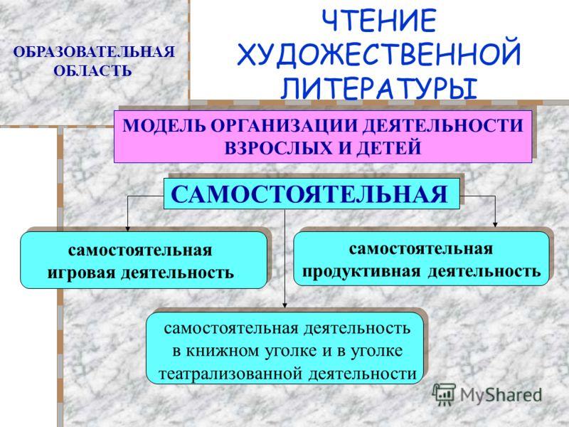 ЧТЕНИЕ ХУДОЖЕСТВЕННОЙ ЛИТЕРАТУРЫ ОБРАЗОВАТЕЛЬНАЯ ОБЛАСТЬ МОДЕЛЬ ОРГАНИЗАЦИИ ДЕЯТЕЛЬНОСТИ ВЗРОСЛЫХ И ДЕТЕЙ МОДЕЛЬ ОРГАНИЗАЦИИ ДЕЯТЕЛЬНОСТИ ВЗРОСЛЫХ И ДЕТЕЙ САМОСТОЯТЕЛЬНАЯ самостоятельная игровая деятельность самостоятельная игровая деятельность самос