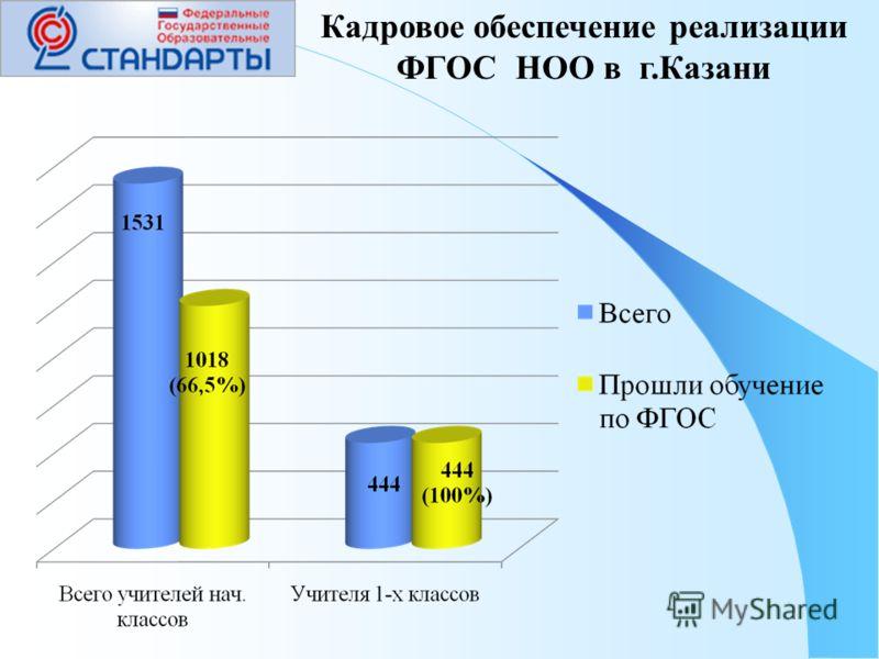 Кадровое обеспечение реализации ФГОС НОО в г.Казани