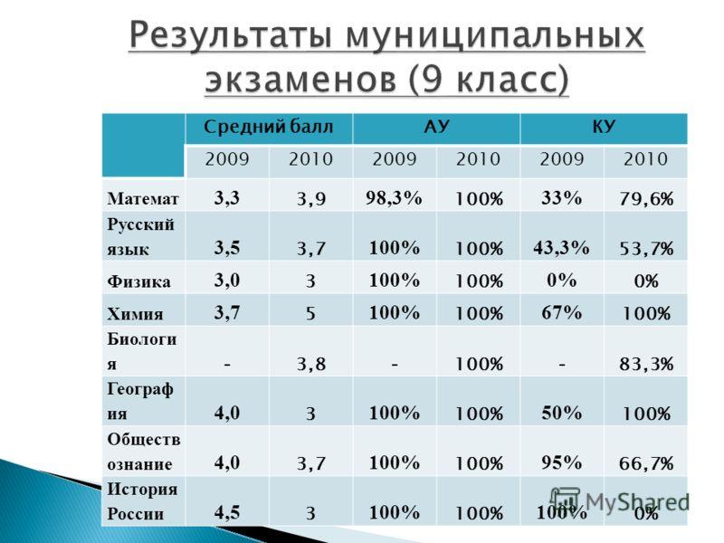 Средний баллАУКУ 200920102009201020092010 Математ 3,3 3,9 98,3% 100% 33% 79,6% Русский язык 3,5 3,7 100% 43,3% 53,7% Физика 3,0 3 100% 0% Химия 3,7 5 100% 67% 100% Биологи я - 3,8 - 100% - 83,3% Географ ия 4,0 3 100% 50% 100% Обществ ознание 4,0 3,7