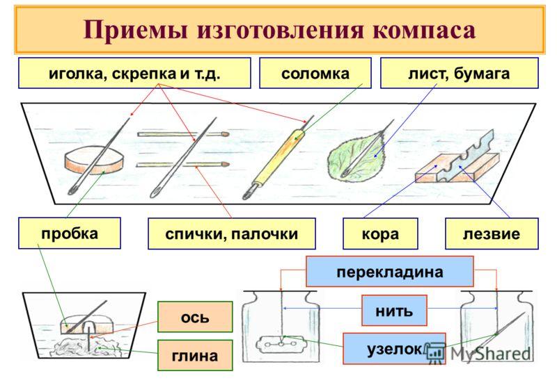 Приемы изготовления компаса иголка, скрепка и т.д.соломкалист, бумага пробка спички, палочкикоралезвие перекладина нить узелок глина ось