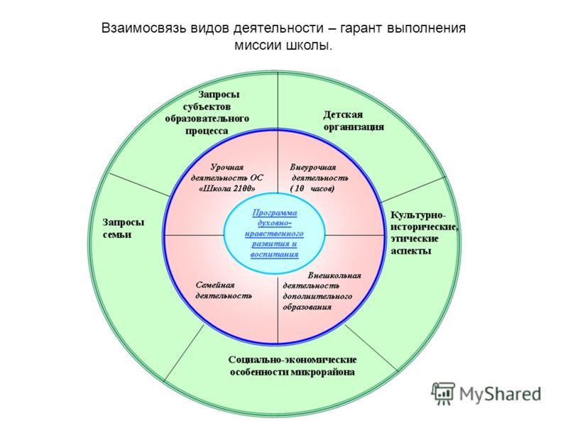 Взаимосвязь видов деятельности – гарант выполнения миссии школы.