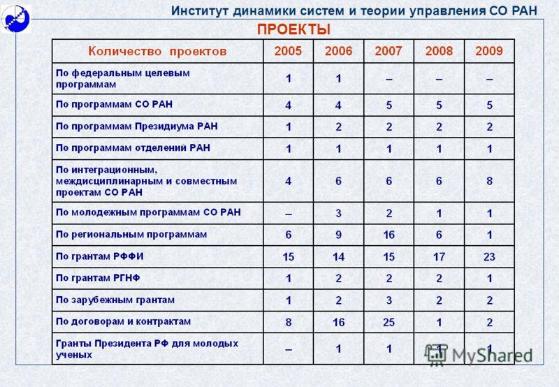 Институт динамики систем и теории управления СО РАН ПРОЕКТЫ