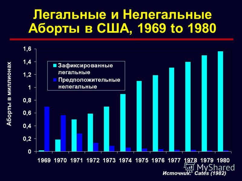 Легальные и Нелегальные Аборты в США, 1969 to 1980 Источник: Cates (1982) Аборты в миллионах
