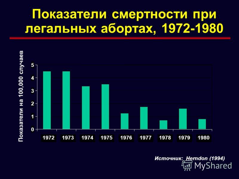 Показатели смертности при легальных абортах, 1972-1980 0 1 2 3 4 5 197219731974197519761977197819791980 Показатели на 100,000 случаев Источник: Herndon (1994)