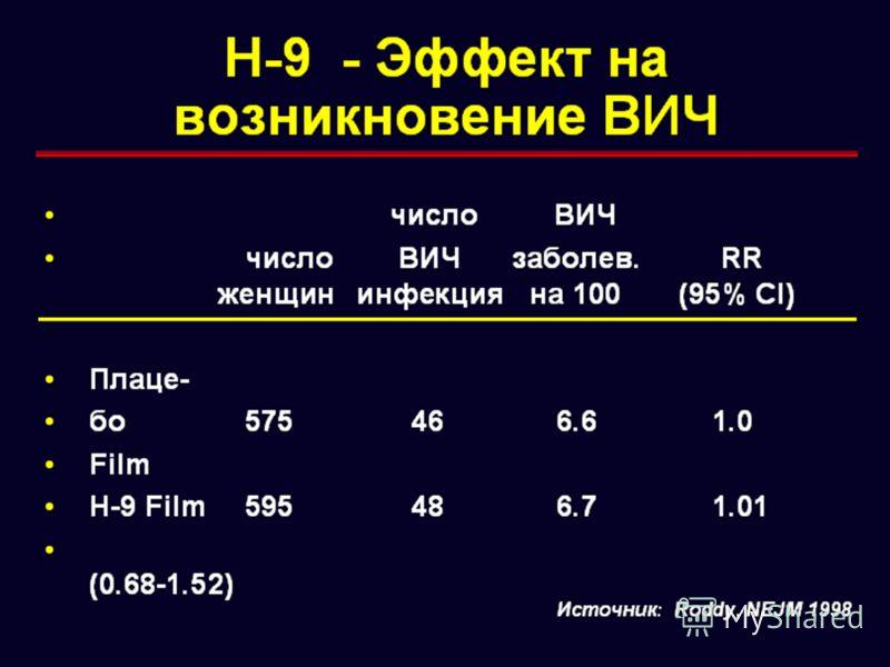 Н-9 - Эффект на возникновение ВИЧ Источник: Roddy, NEJM 1998 число ВИЧ число ВИЧ заболев. RR женщининфекция на 100 (95% CI) Плаце- бо 575466.61.0 Film Н-9 Film595486.71.01 (0.68-1.52)