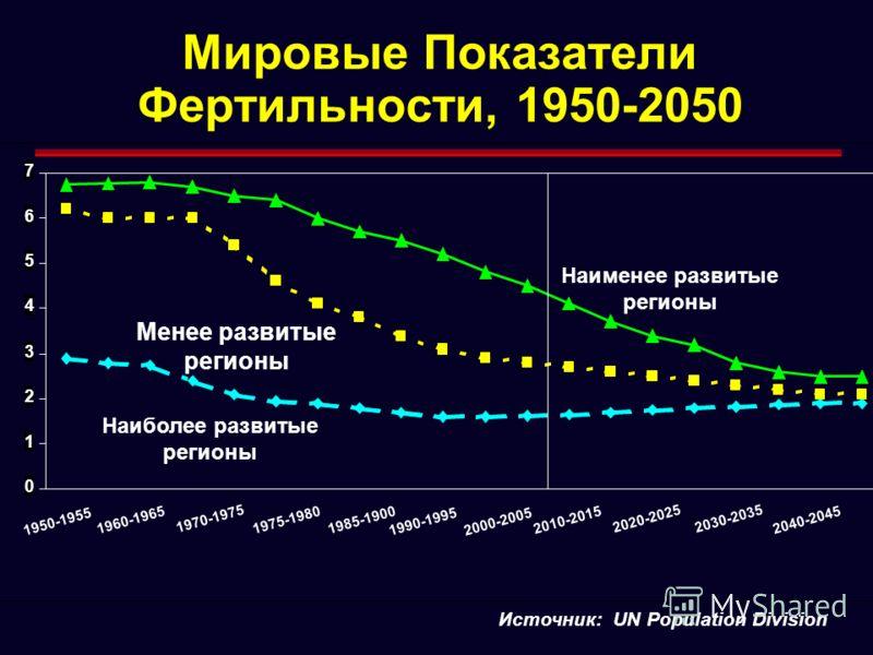 Источник: UN Population Division Мировые Показатели Фертильности, 1950-2050