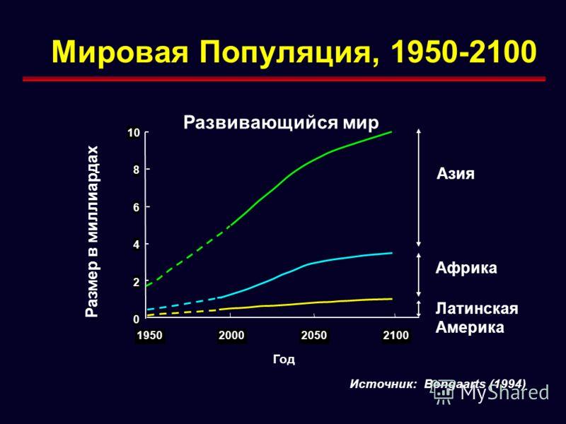 Мировая Популяция, 1950-2100 0 2 4 6 8 10 1950200020502100 Развивающийся мир Размер в миллиардах Азия Африка Латинская Америка Год Источник: Bongaarts (1994)
