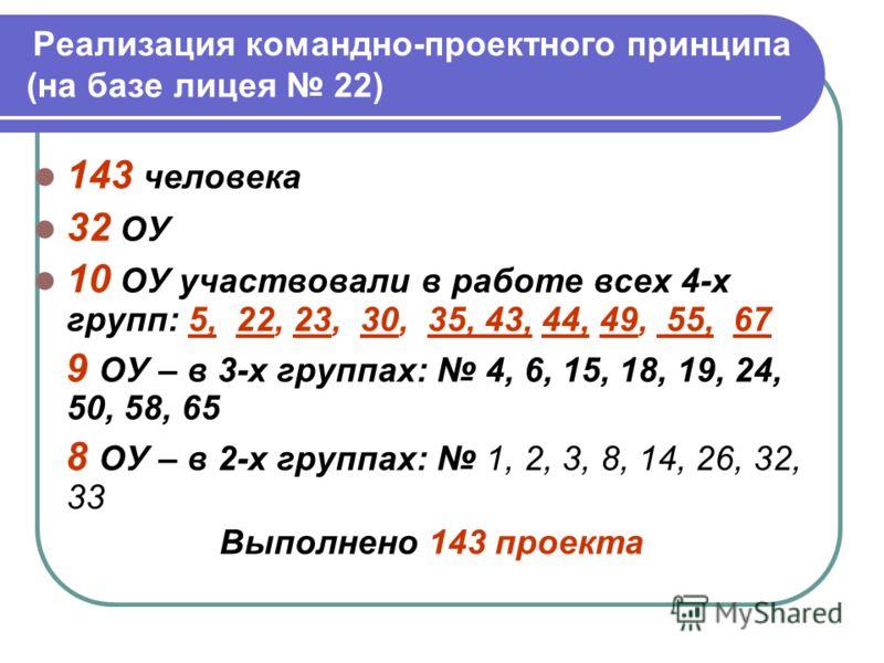 Реализация командно-проектного принципа (на базе лицея 22) 143 человека 32 ОУ 10 ОУ участвовали в работе всех 4-х групп: 5, 22, 23, 30, 35, 43, 44, 49, 55, 67 9 ОУ – в 3-х группах: 4, 6, 15, 18, 19, 24, 50, 58, 65 8 ОУ – в 2-х группах: 1, 2, 3, 8, 14