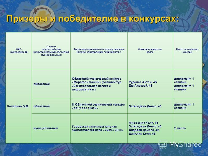 Призеры и победителие в конкурсах: