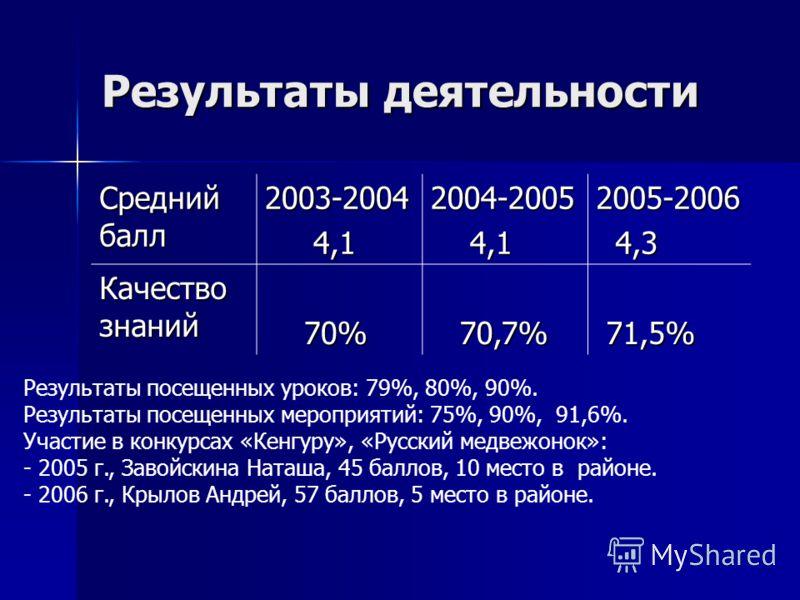 Результаты деятельности Средний балл 2003-2004 4,1 4,12004-2005 2005-2006 4,3 4,3 Качество знаний 70% 70% 70,7% 70,7% 71,5% 71,5% Результаты посещенных уроков: 79%, 80%, 90%. Результаты посещенных мероприятий: 75%, 90%, 91,6%. Участие в конкурсах «Ке