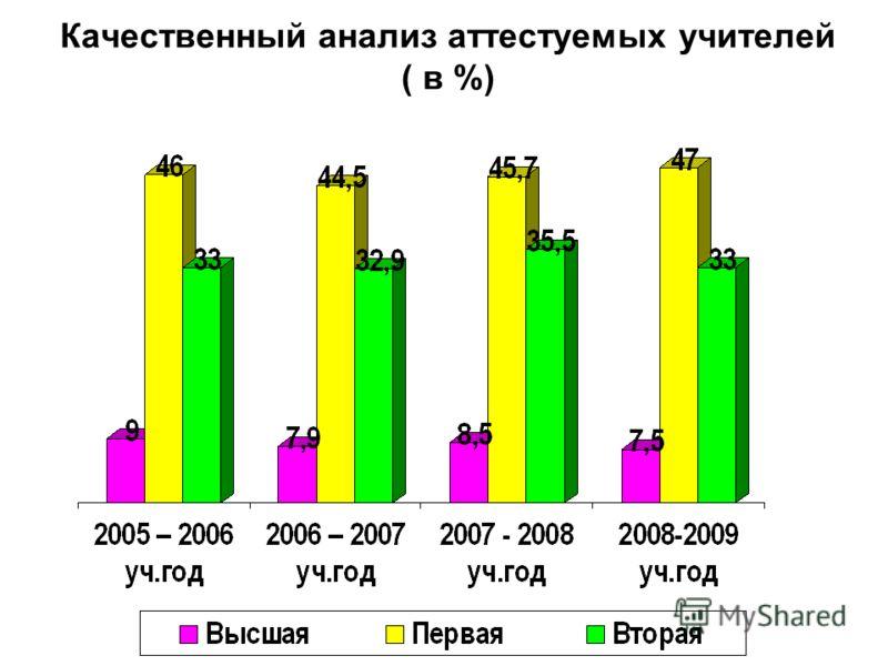 Качественный анализ аттестуемых учителей ( в %)