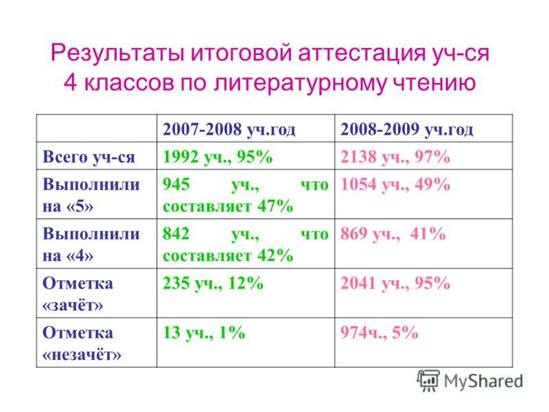 2007-2008 уч.год2008-2009 уч.год Всего уч-ся1992 уч., 95%2138 уч., 97% Выполнили на «5» 945 уч., что составляет 47% 1054 уч., 49% Выполнили на «4» 842 уч., что составляет 42% 869 уч., 41% Отметка «зачёт» 235 уч., 12%2041 уч., 95% Отметка «незачёт» 13