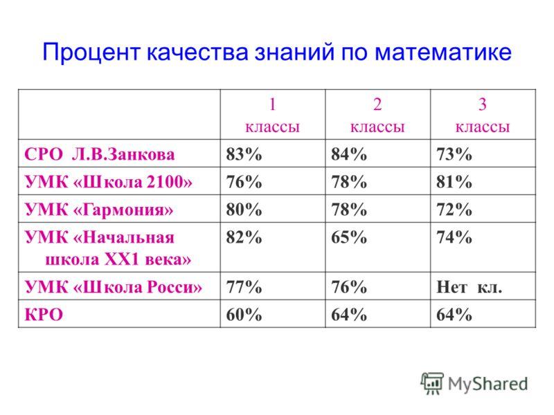 1 классы 2 классы 3 классы СРО Л.В.Занкова83%84%73% УМК «Школа 2100»76%78%81% УМК «Гармония»80%78%72% УМК «Начальная школа ХХ1 века» 82%65%74% УМК «Школа Росси»77%76%Нет кл. КРО60%64% Процент качества знаний по математике