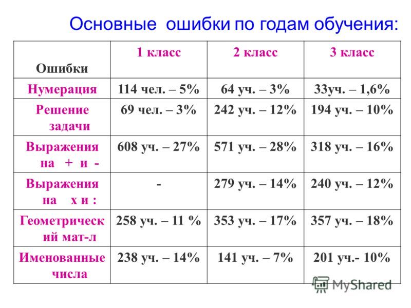 Основные ошибки по годам обучения: Ошибки 1 класс2 класс3 класс Нумерация114 чел. – 5%64 уч. – 3%33уч. – 1,6% Решение задачи 69 чел. – 3%242 уч. – 12%194 уч. – 10% Выражения на + и - 608 уч. – 27%571 уч. – 28%318 уч. – 16% Выражения на х и : -279 уч.