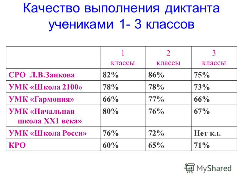 1 классы 2 классы 3 классы СРО Л.В.Занкова82%86%75% УМК «Школа 2100»78% 73% УМК «Гармония»66%77%66% УМК «Начальная школа ХХ1 века» 80%76%67% УМК «Школа Росси»76%72%Нет кл. КРО60%65%71% Качество выполнения диктанта учениками 1- 3 классов