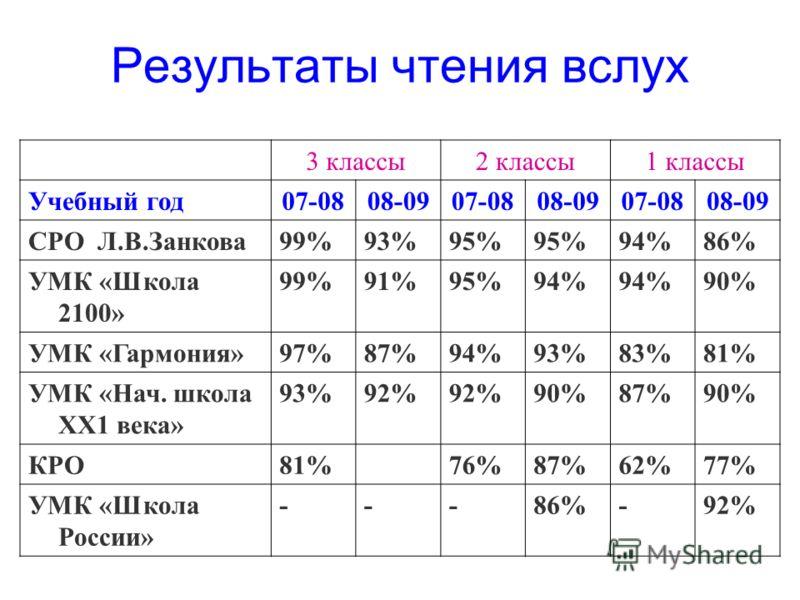 3 классы2 классы1 классы Учебный год07-0808-0907-0808-0907-0808-09 СРО Л.В.Занкова99%93%95% 94%86% УМК «Школа 2100» 99%91%95%94% 90% УМК «Гармония»97%87%94%93%83%81% УМК «Нач. школа ХХ1 века» 93%92% 90%87%90% КРО81%76%87%62%77% УМК «Школа России» ---
