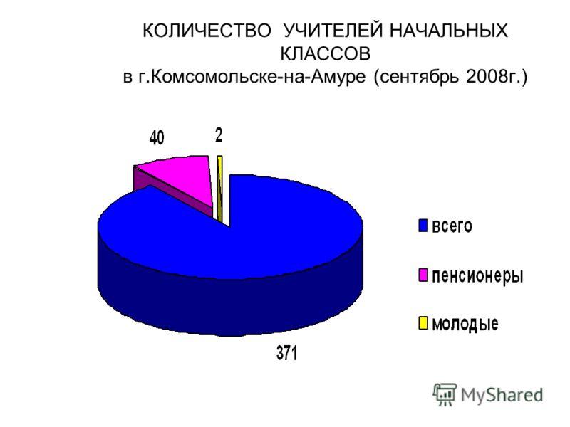 КОЛИЧЕСТВО УЧИТЕЛЕЙ НАЧАЛЬНЫХ КЛАССОВ в г.Комсомольске-на-Амуре (сентябрь 2008г.)