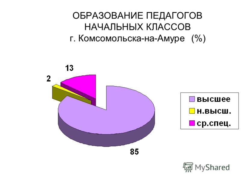 ОБРАЗОВАНИЕ ПЕДАГОГОВ НАЧАЛЬНЫХ КЛАССОВ г. Комсомольска-на-Амуре (%)