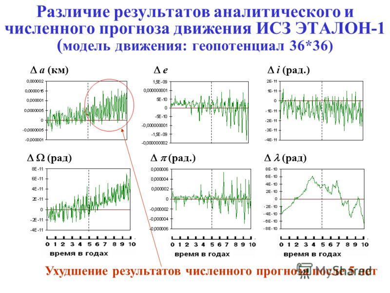 Различие результатов аналитического и численного прогноза движения ИСЗ ЭТАЛОН-1 ( модель движения: геопотенциал 36*36) a (км) e i (рад.) (рад) (рад.) (рад) Ухудшение результатов численного прогноза после 5 лет