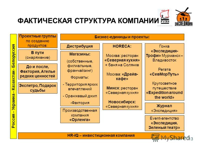 13 Магазины: (собственные, филиальные, франчайзинг) Форматы: - Территория ярких впечатлений - Оранжевый джип -Фактория ФАКТИЧЕСКАЯ СТРУКТУРА КОМПАНИИ Проектные группы по созданию продуктов: В пути (снаряжение) До и после, Фактория, Ателье редких ценн