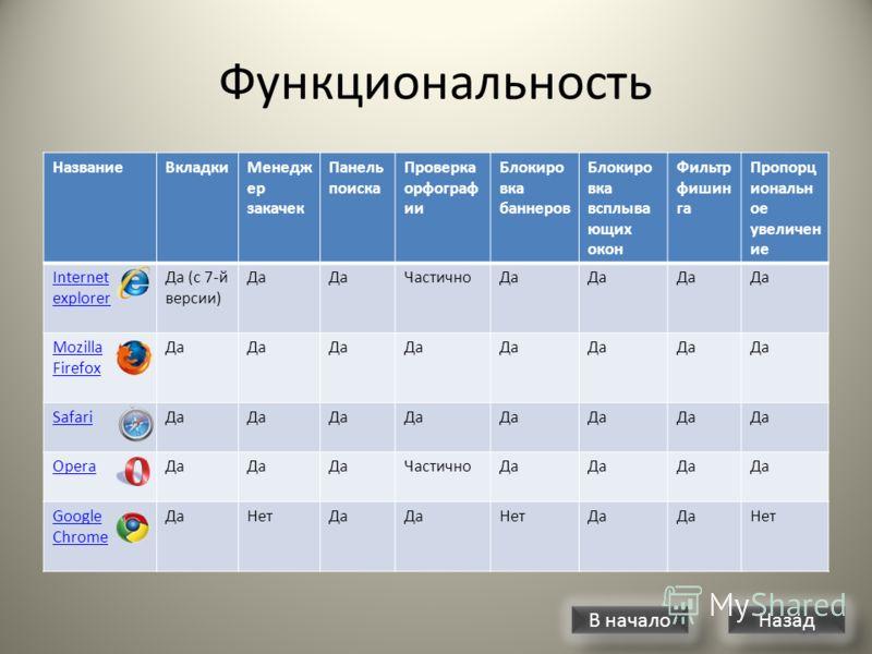 Поддержка операционных систем НазваниеWindowsMac OS XGNU/LinuxBSDUnix Internet explorer ДаПрекращен а Нет Прекращен а Mozilla Firefox Да SafariДа Нет OperaДа Google Chrome ДаНет