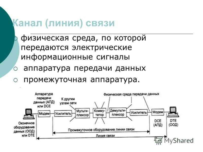 Канал (линия) связи физическая среда, по которой передаются электрические информационные сигналы аппаратура передачи данных промежуточная аппаратура.